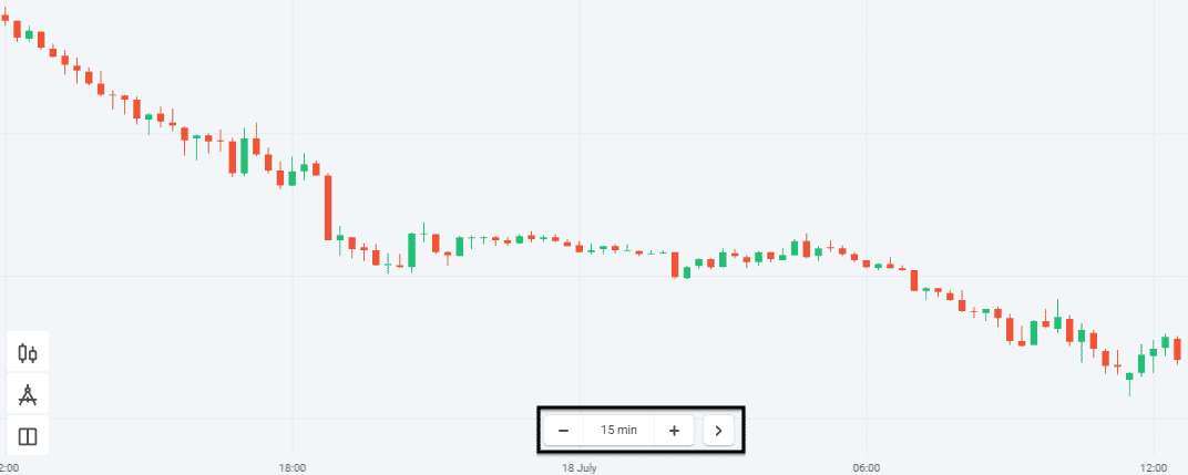 15 minutes time frame in Olymp Trade
