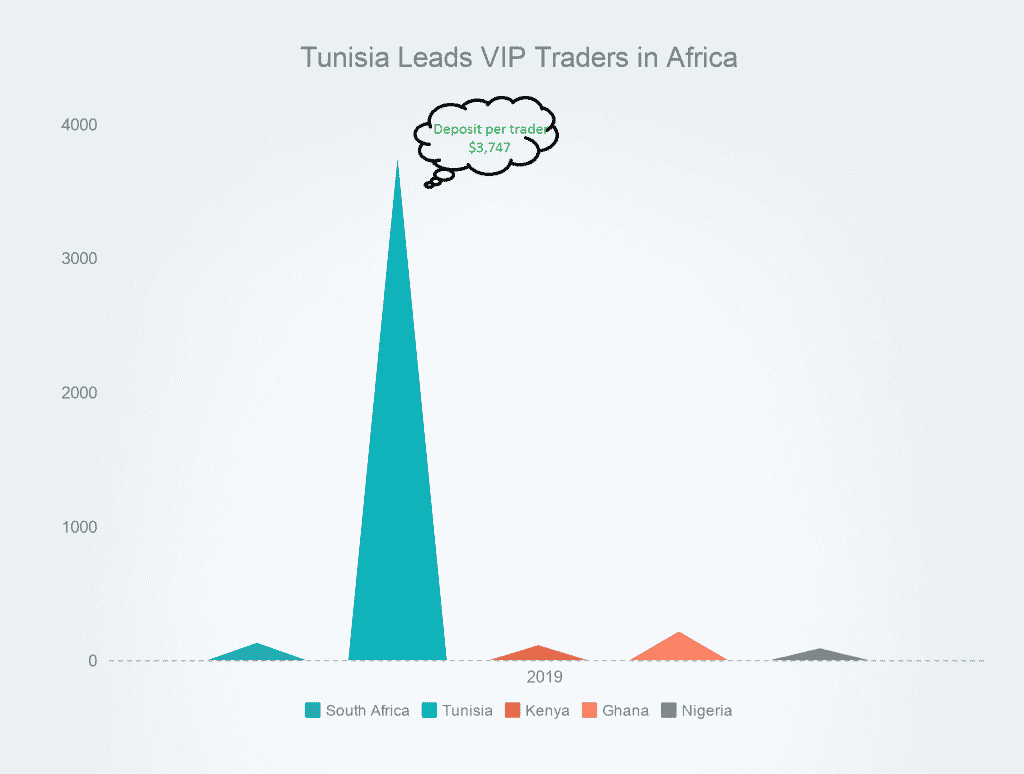 Options Trading in Africa