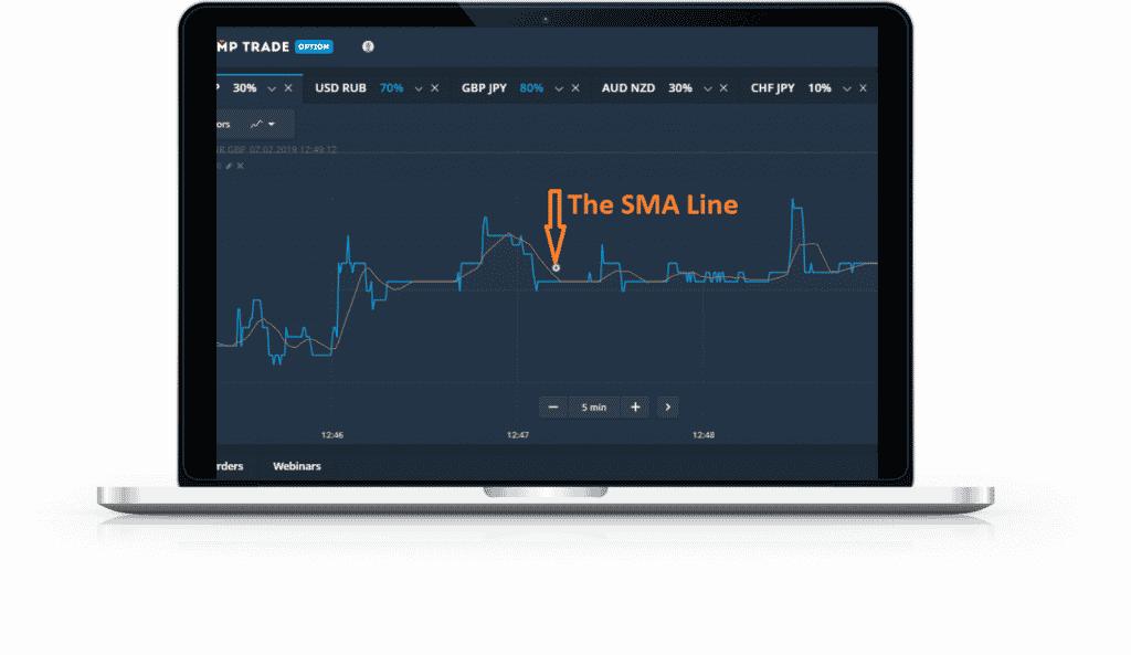 SMA trend indicators