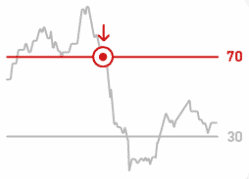 Overbought assets in RSI