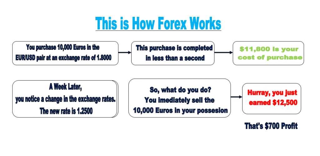 This is how Forex Works