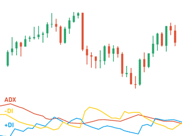ADX Indicator one of the best indicators in Olymp Trade