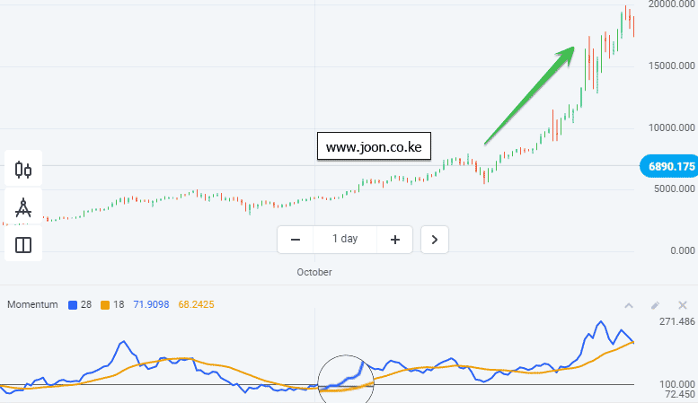 Momentum Indicator in Olymp Trade