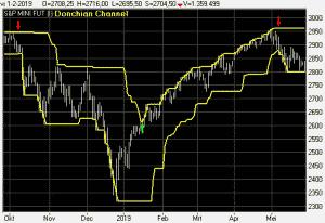 Donchian_channel Indicator