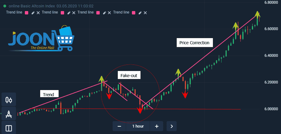 Trend, fake-out and price correction on Olymp Trade