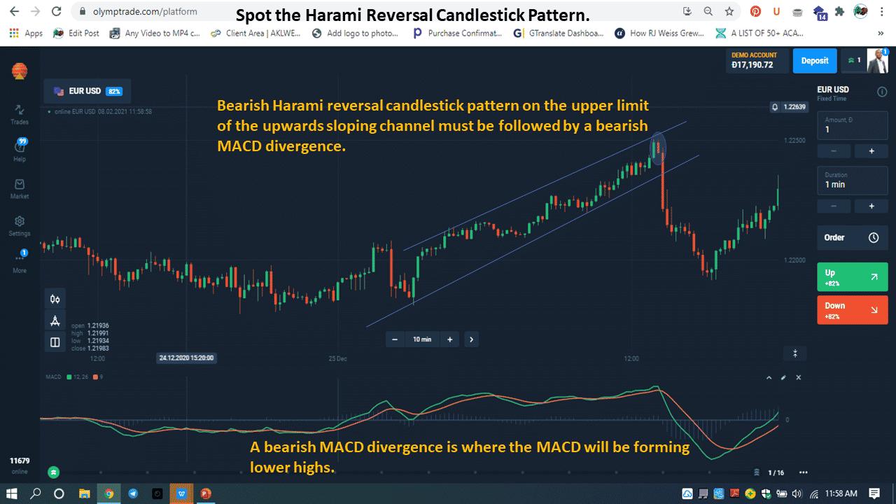 A bearish MACD divergence