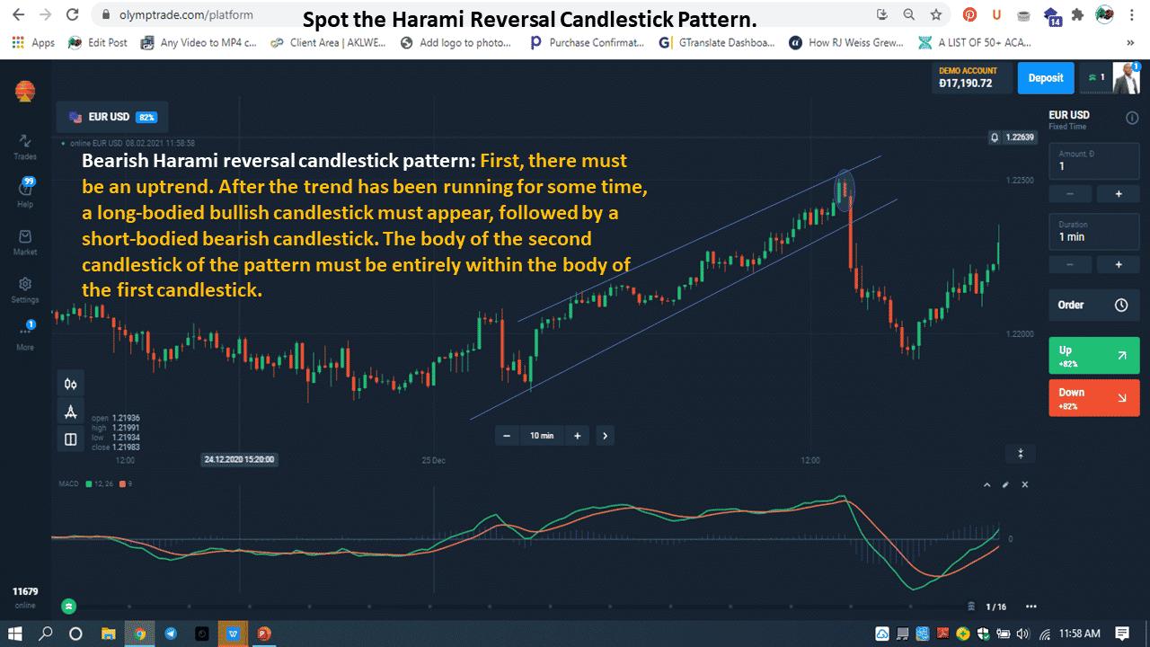 Bearish Harami reversal candlestick pattern