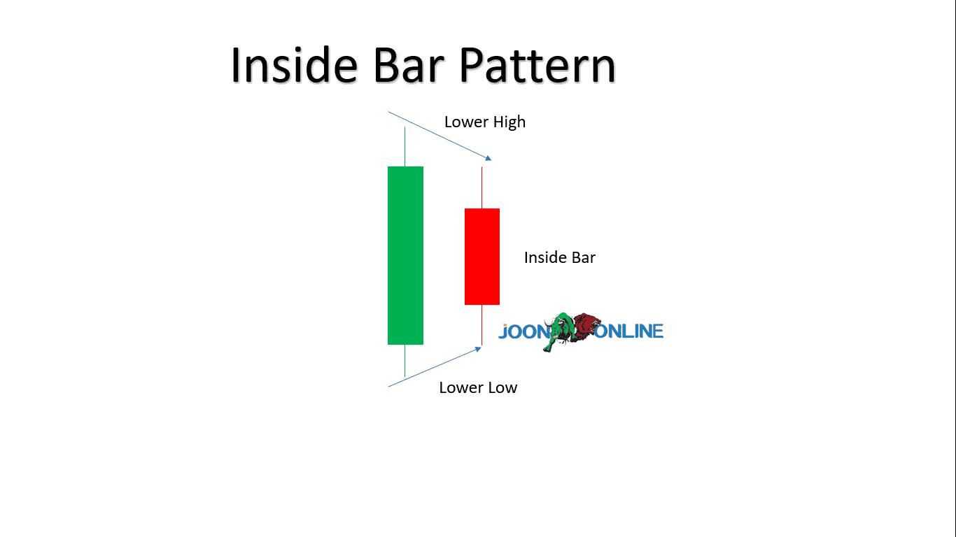 Inside bar bar