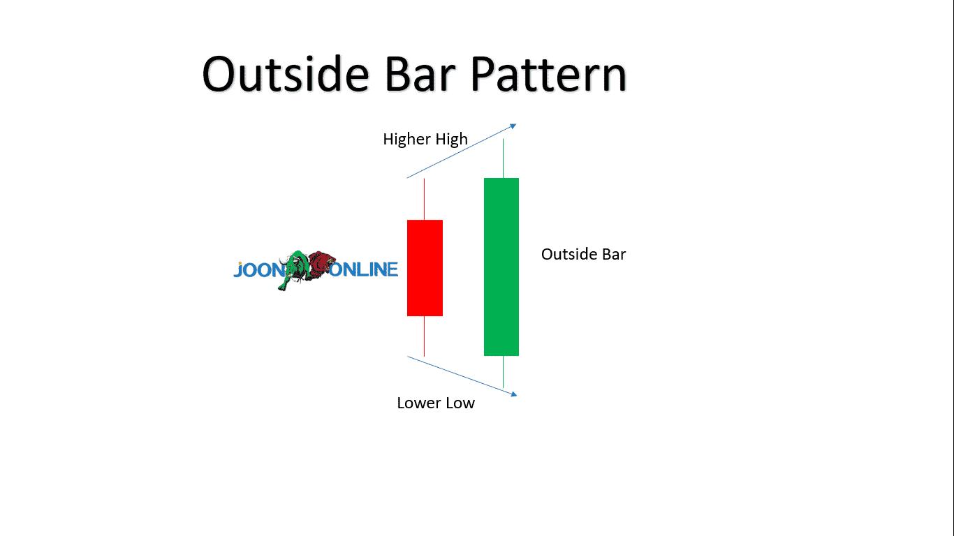 Outside bar Pattern