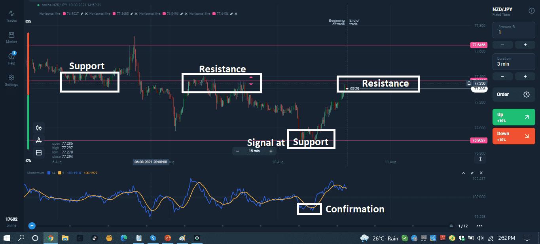 Signal Confirmation