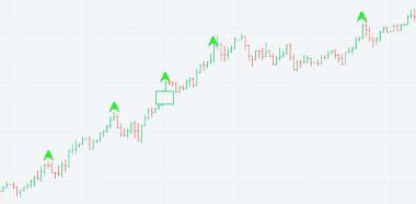 Continuation gap pattern