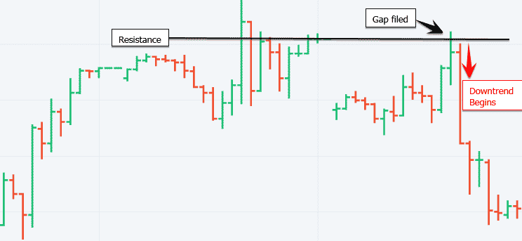 Downtrend in Olymp Trade