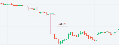 Full Gap in Olymp Trade
