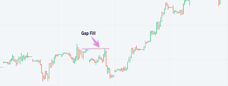 Gap fill in Olymp Trade