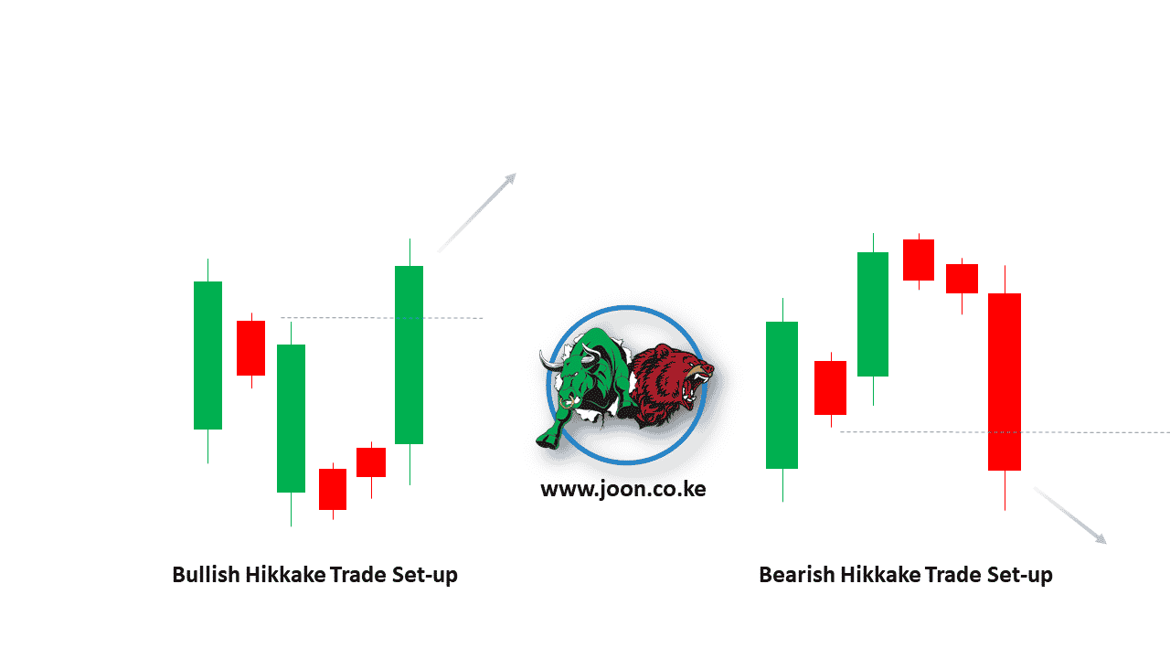 Tricking the Market with the Hikkake Trade Set-Up in Olymp Trade.