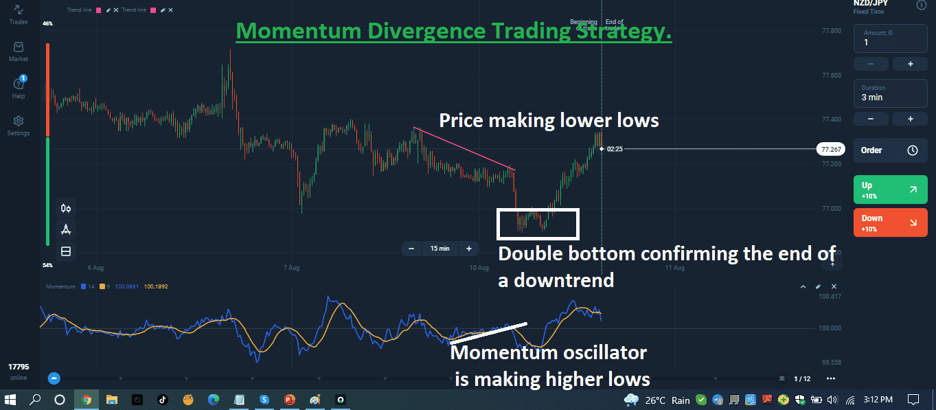Momentum Divergence Trading Strategy.