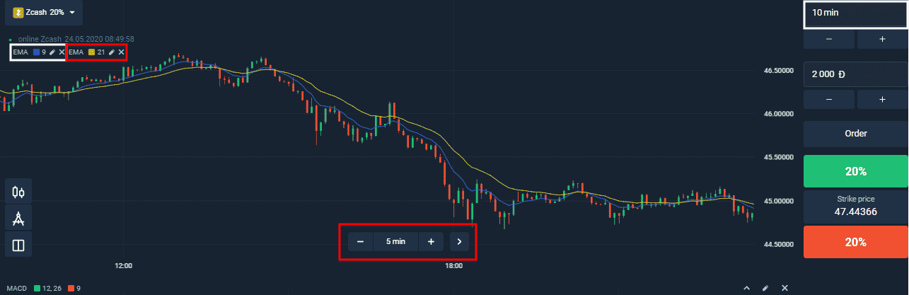 Newbies trading strategy