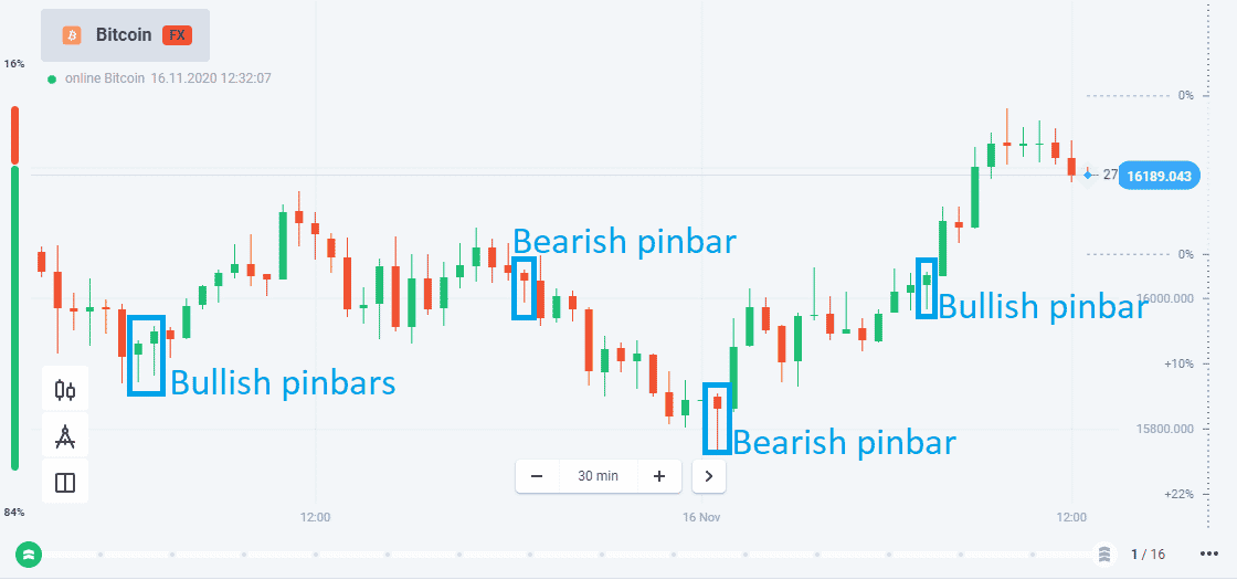 Pinbar trading strategy in Olymp Trade