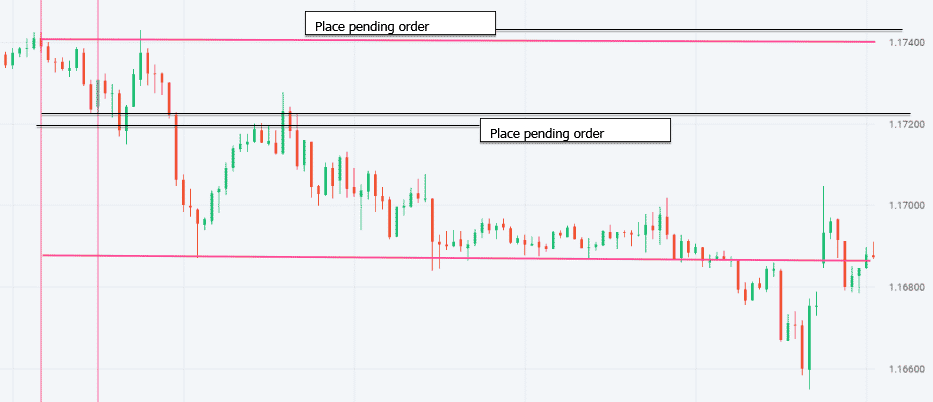 New York Forex Trading Strategy