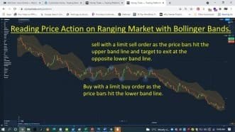 Price Action on Ranging Market with Bollinger Bands