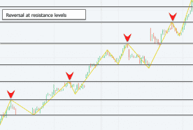 Reversal at resistance levels