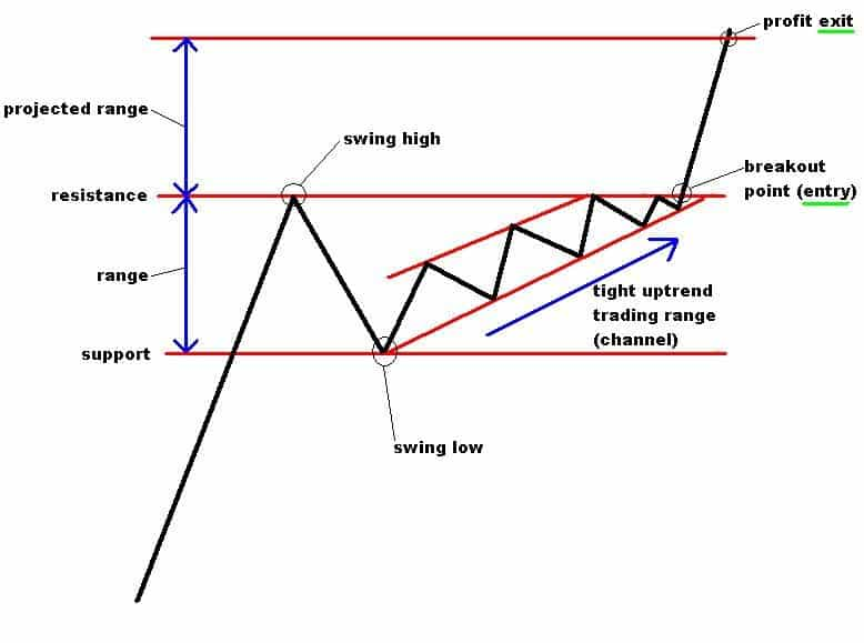 Price action trading - Range trading