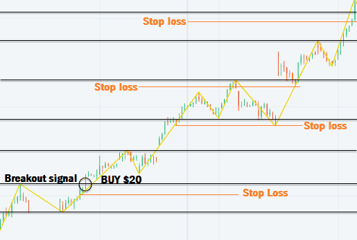 Stop loss on the pyramid strategy