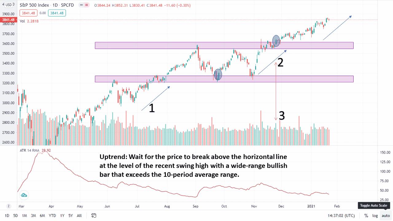 Yum-Yum Continuation Trading Pattern