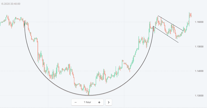 Cup and handle patterns